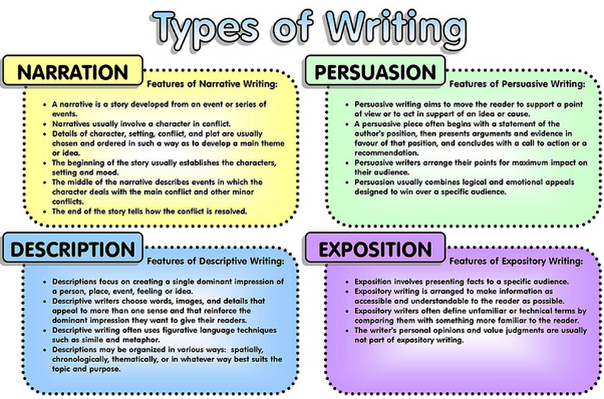 essay types examples Let's learn about attention getters and why they are important in academic essays we'll learn about several types of attention getters and review.