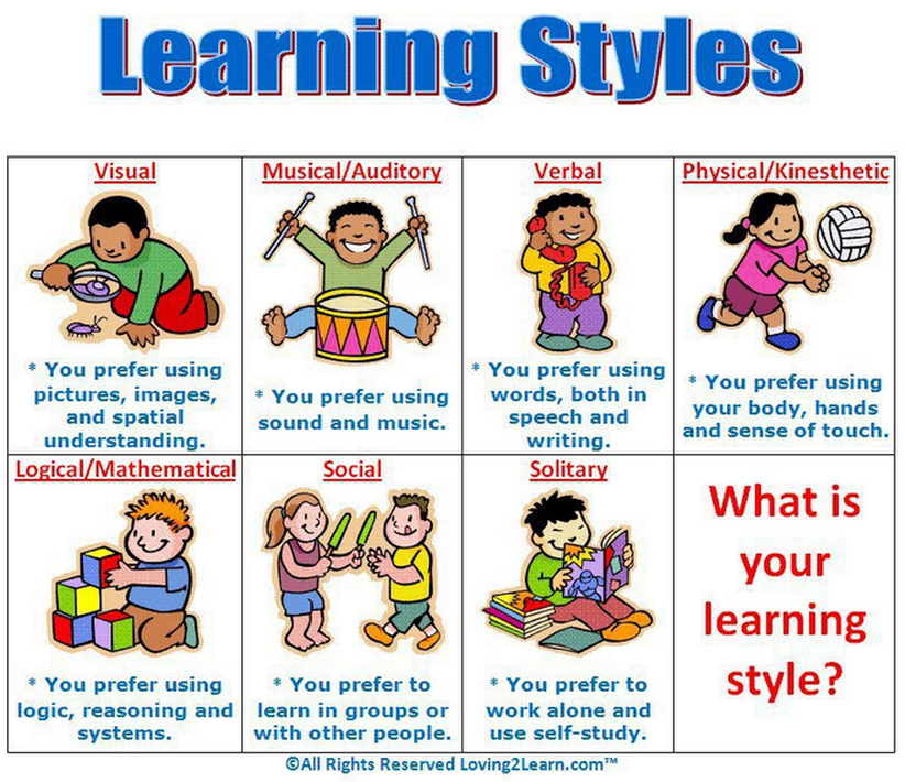 a look at different learning and multiple intelligence Free multiple intelligences this can be attributed to everyone's different multiple intelligences or learning and multiple intelligence - learning styles.
